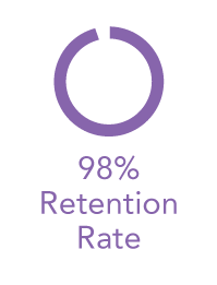 98% Retention Rate